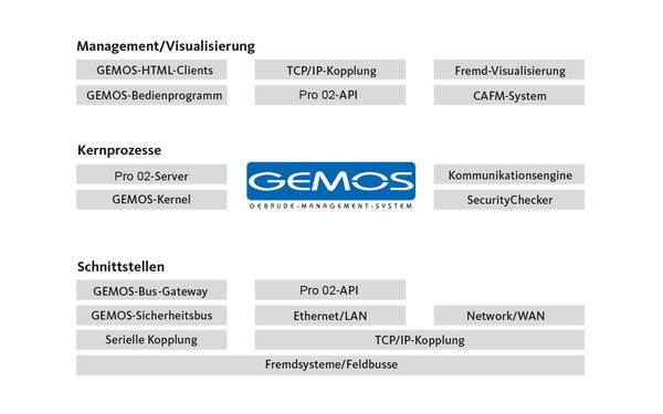 ela-soft GEMOS Management Prozesse Schnittstellen Produkt-Zeichnung