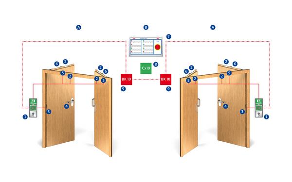 BKS PZA 210 elektronk innen Verriegelung Produkt-Foto