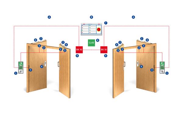 BKS PZO 110 elektronk innen Verriegelung Produkt-Foto