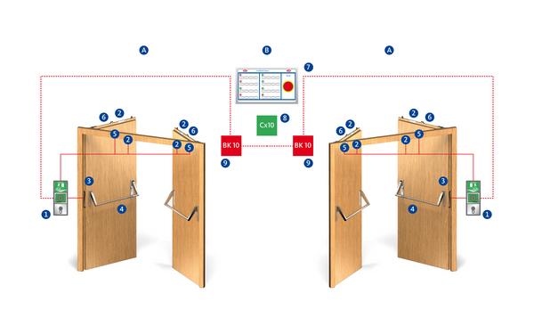 BKS PZO 115 elektronik verriegelung innen Produkt-Foto