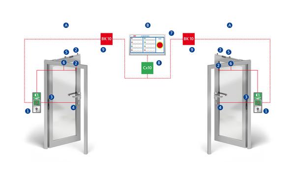 BKS RPEO 400 elektronik verriegelung innen Produkt-Foto