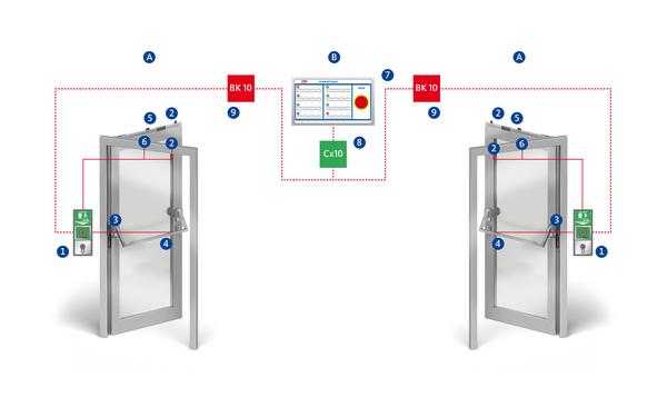 BKS RPEO 425 elektronik verriegelung innen Produkt-Foto
