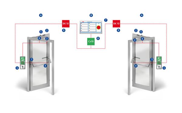 BKS RPES 105 elektronik verriegelung innen Produkt-Foto