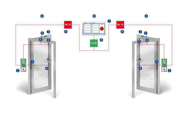 BKS RPES 120 elektronik verriegelung innen Produkt-Foto