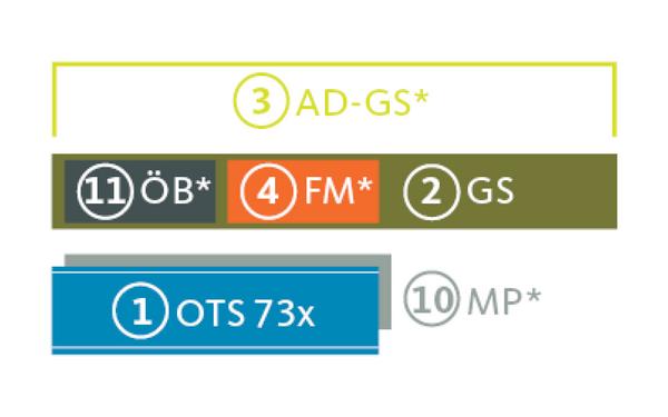 OTS73x_Baukastensystem-Grafik_Türschließer_Abdeckhaube_Gleitschiene_Zubehör